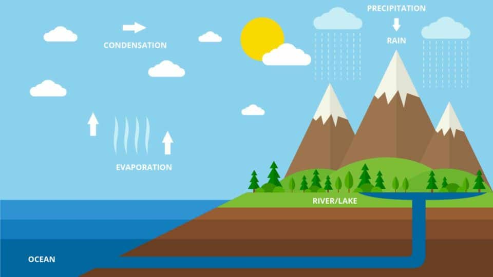 Hydropower Water Cycle Diagram